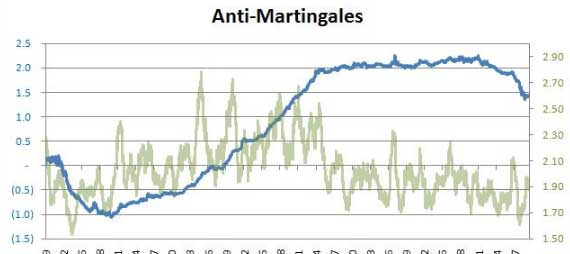 anti-martingale-forex-fury